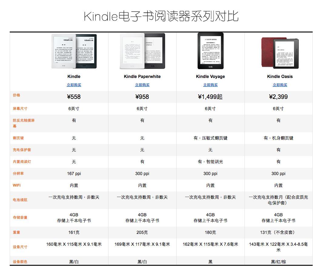 哪款Kindle适合你?Kindle 电子书阅读器系列对比